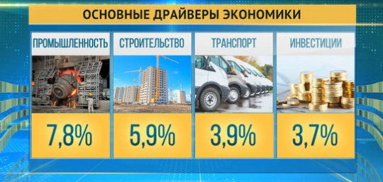 Kazakhstan's GDP exceeded 4% in six months