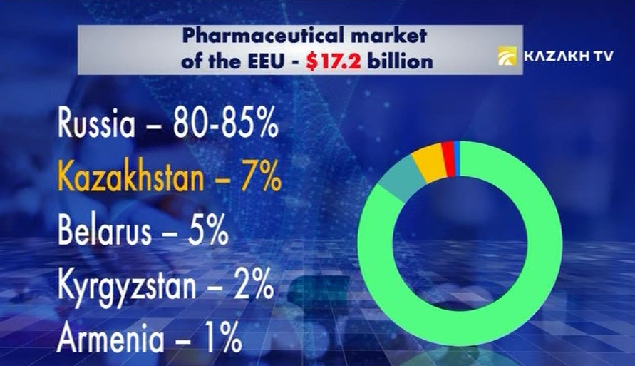 What are the prospects of the pharmaceutical market of Kazakhstan?