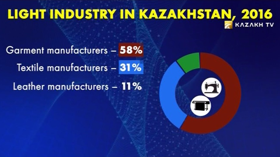 How is the light industry developing in Kazakhstan?